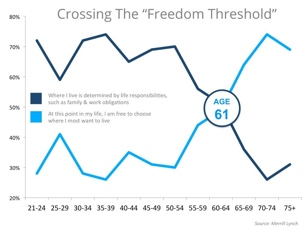 Crossing-the-Freedom-Threshold
