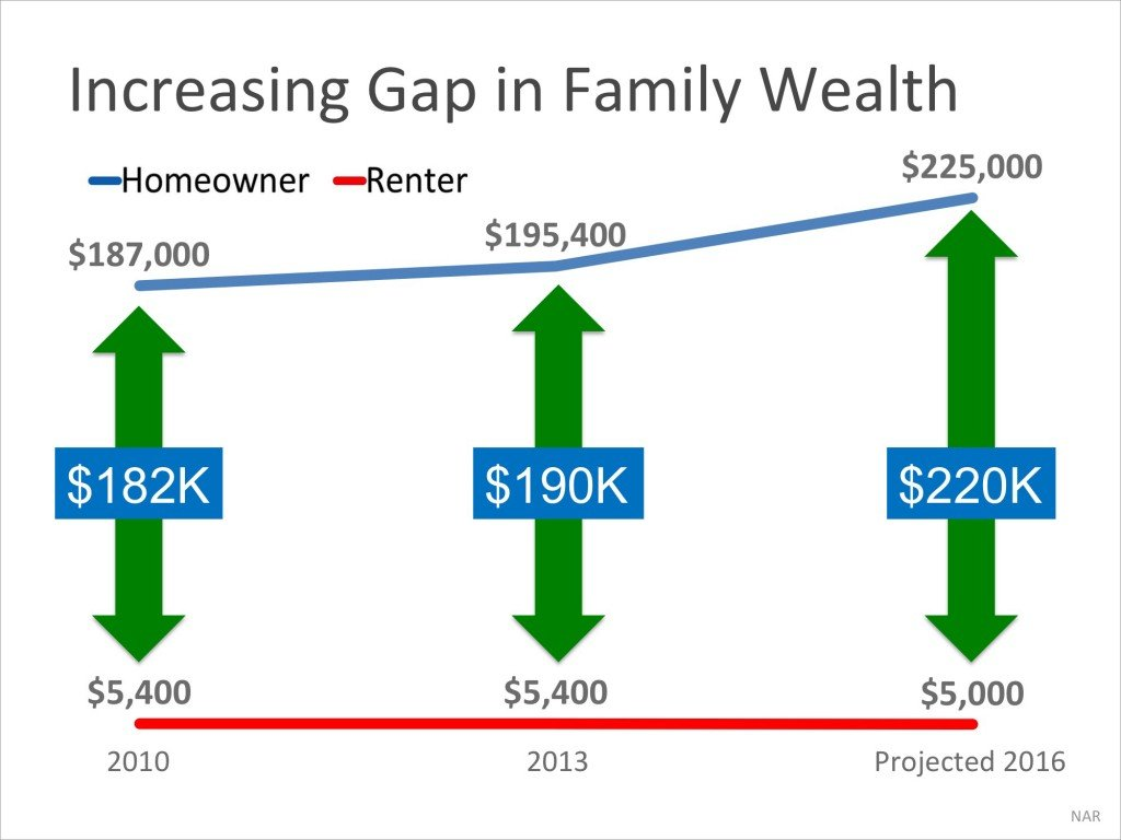 Increasing Gap in Family Wealth
