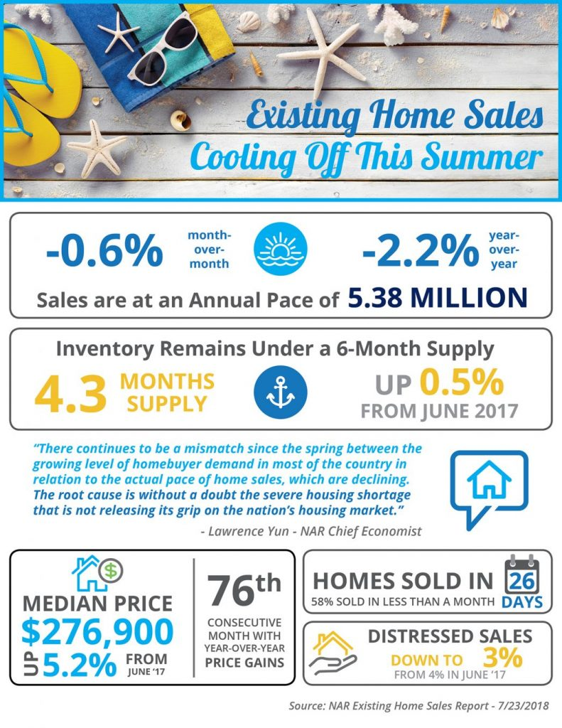 Home Sales August 2018